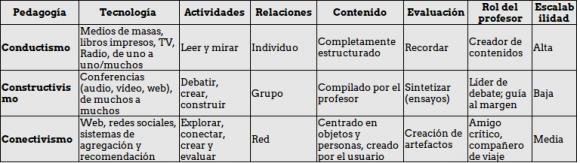 Pedagogías de la formación a distancia