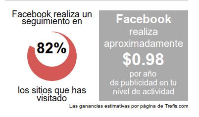 Chequeo de PrivacyFix sobre Facebook