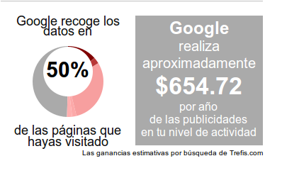 Chequeo de PrivacyFix sobre Facebook Google