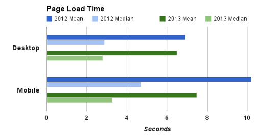 Tiempos de carga web sobremesa vs movil