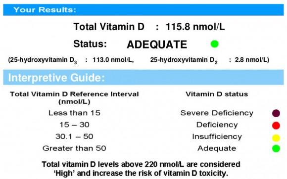 Resultados del test de Vitamina D
